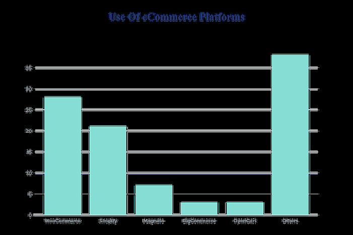Use Of eCommerce Platforms Chart