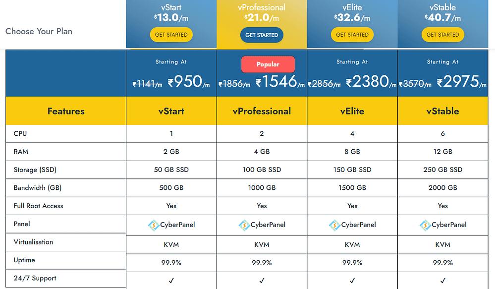 YouStable Cloud VPS Hosting Plans