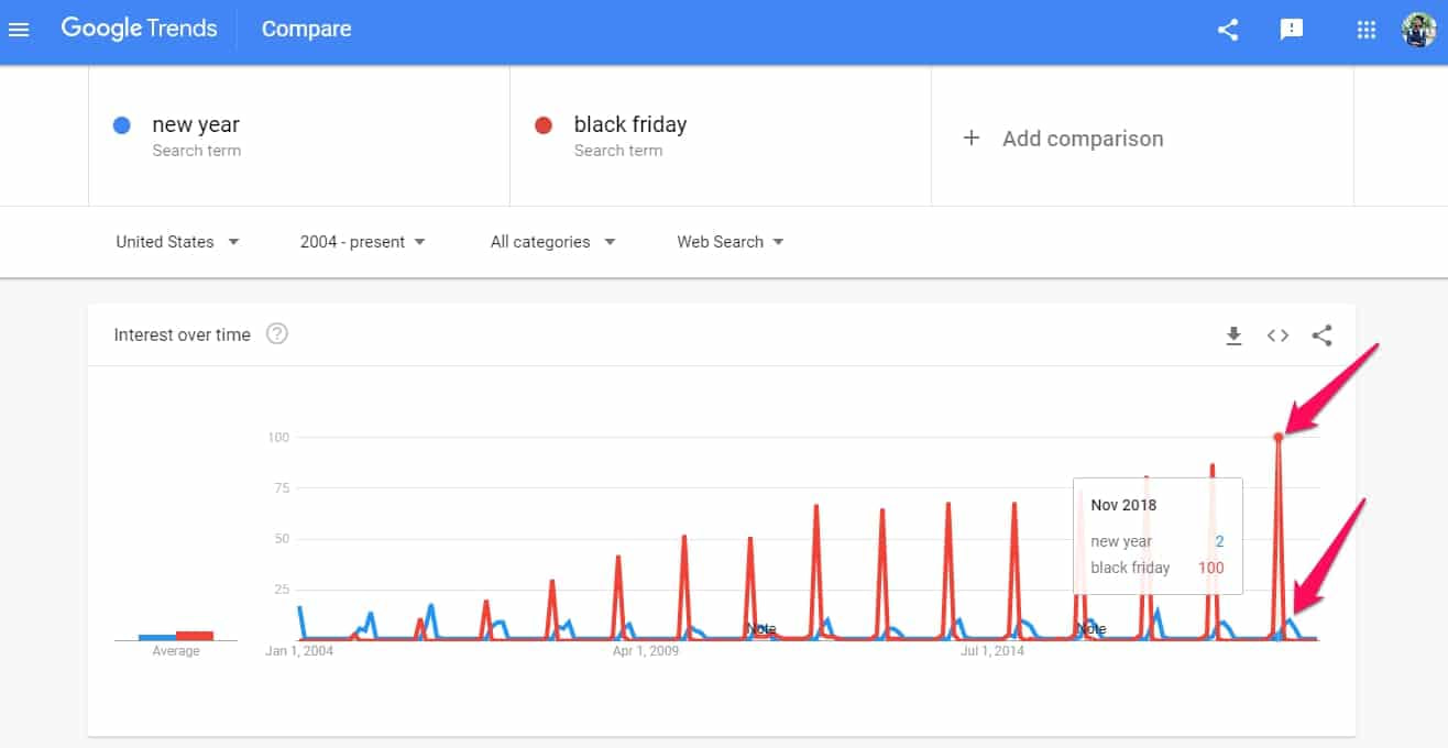 Google Trend New Year & Black Friday Comparison