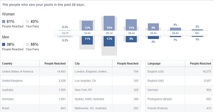 Facebook Insights Screenshot 1