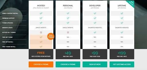 ThemeFuse Pricing