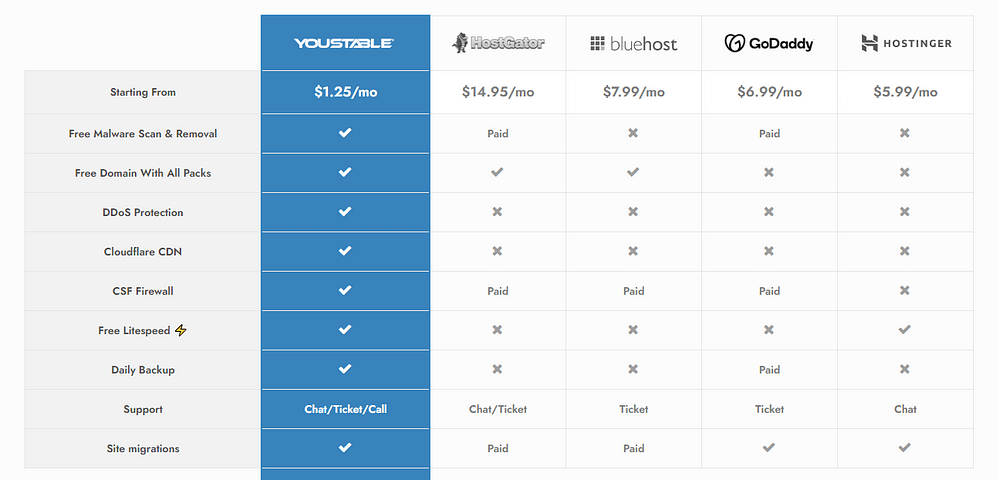 YouStable VS Other Hostings